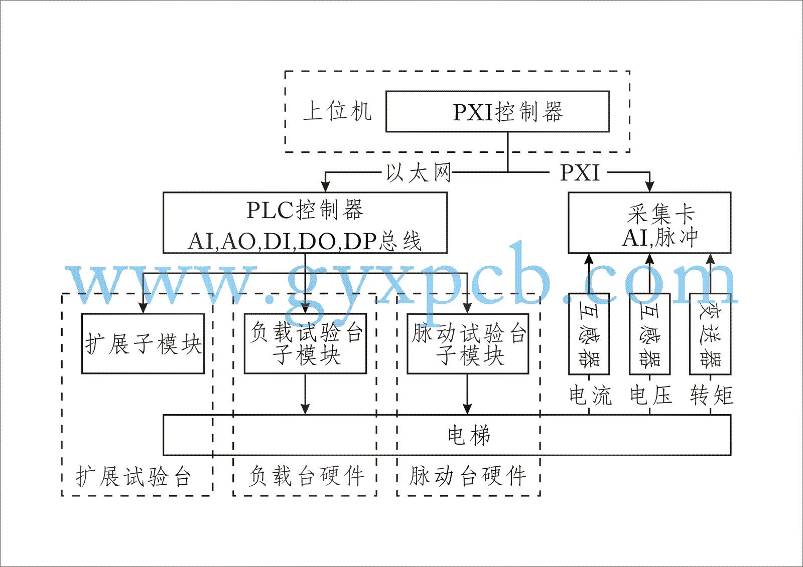 基于PXI控制器的电梯曳引机检测方案,既能提高系统的自动化程度,又能充分利用计算机的运算、处理、储存优势,解决人工管理繁杂问题。给电梯曳引机检测工作带来极大的扩展性,降低了测试成本。 测试系统结构 从整体功能上可将测试系统分为测量系统和控制系统2部分。测试系统的结构组成如图  测量系统以虚拟仪器技术为核心,由PXI控制器、采集卡和互感器组成,主要完成测试过程的信号测量、数据处理等功能;控制系统由PLC、负载试验台子模块、脉动试验台子模块以及扩展子模块组成,主要完成设备状态监视、设备控制等功能。负载试验台